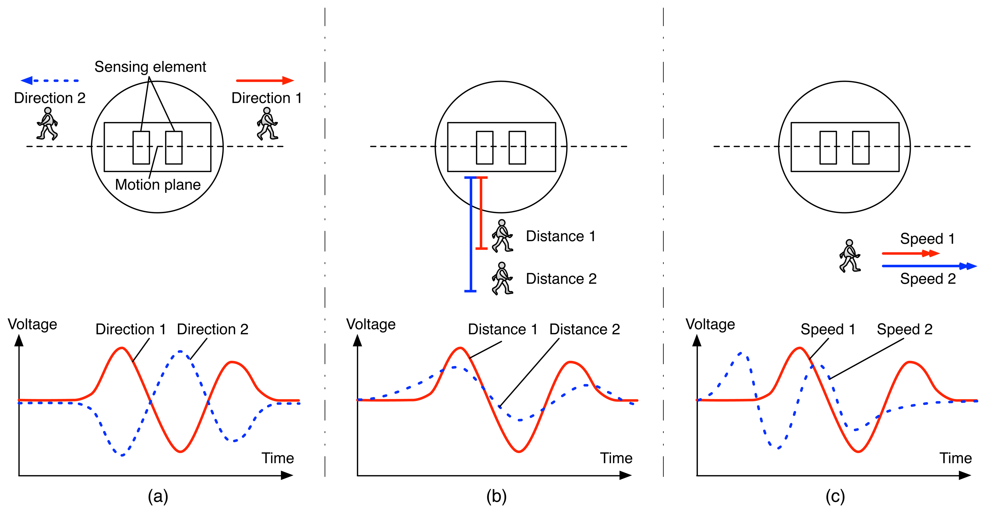 sensors free full text human movement detection and rh mdpi com Motion Sensor Icon Motion Sensor Switch