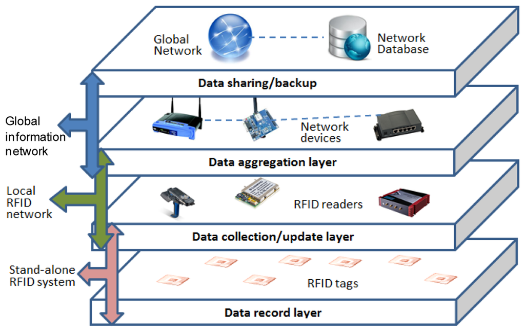 working paper on future rfid research needs Browse all articles - hbs working knowledge: the latest business management research and ideas from hbs faculty.