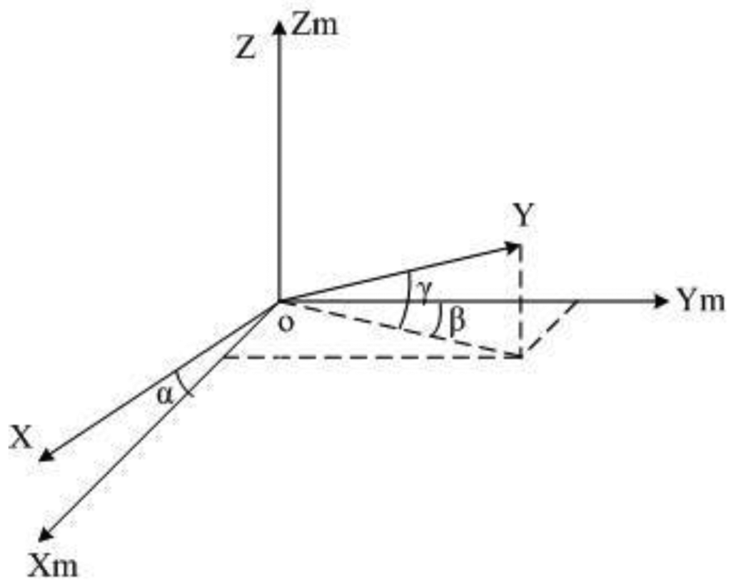 a geometric approach to strapdown magnetometer (2011) geometric approach to strapdown magnetometer calibration in sensor frame ieee transactions on aerospace and electronic systems 47:2, 1293-1306.
