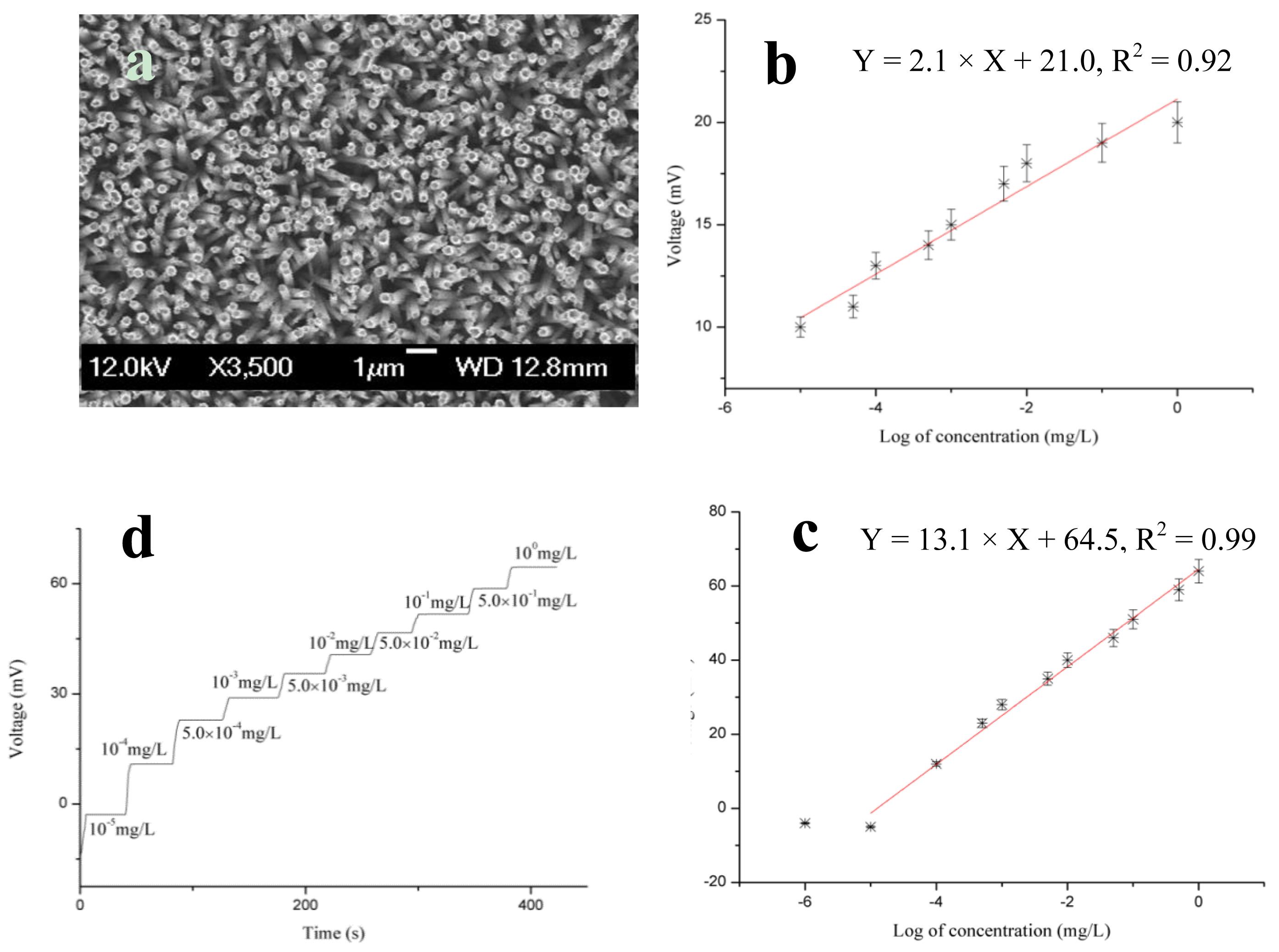 Sensors Free Full Text Metal Oxide Nanosensors Using Polymeric 2001 Kawasaki Vulcan 1500 Wiring Diagram Schematic 14 08605f5 1024