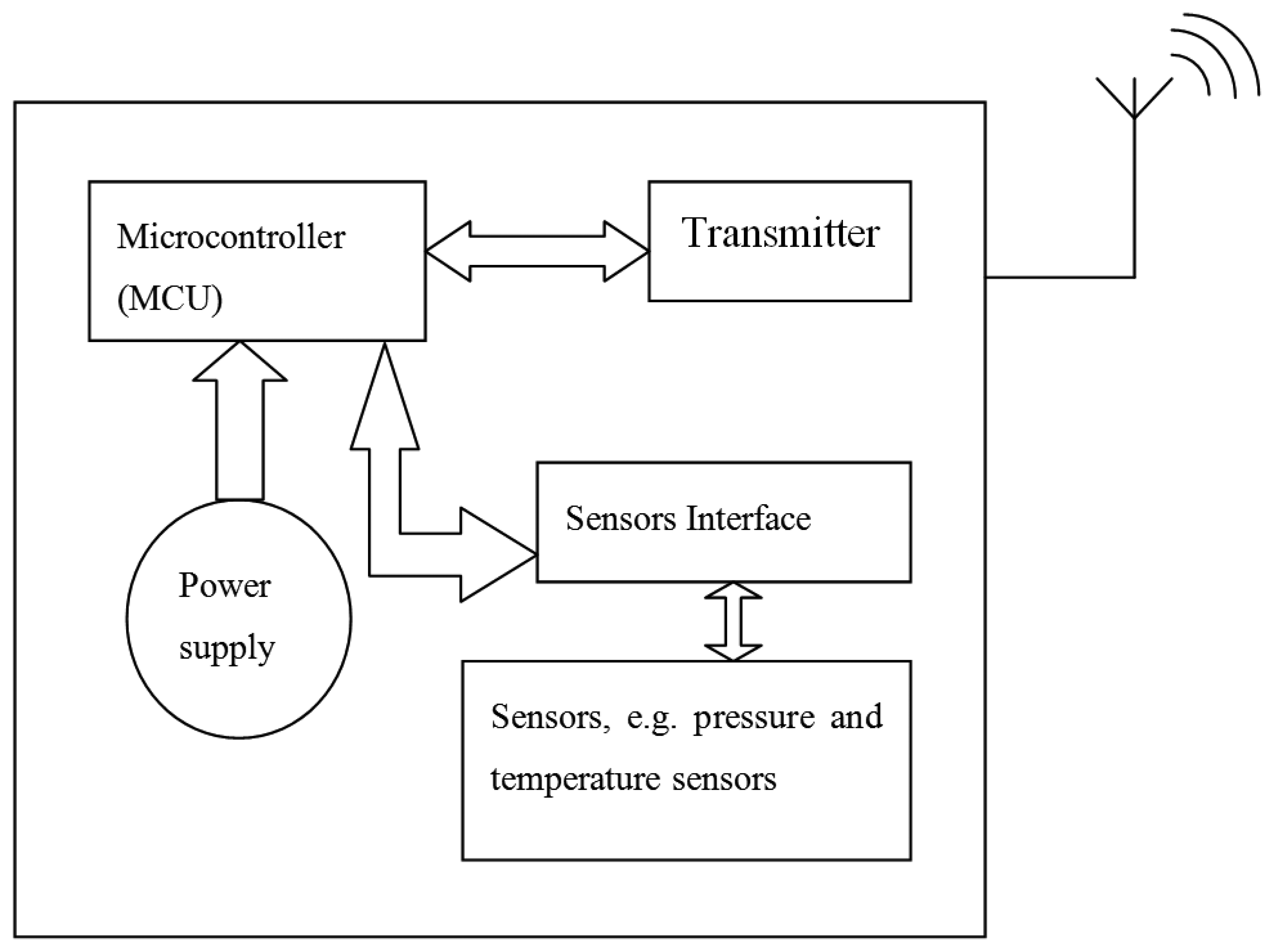 Sensors Free Full Text A Comprehensive Study On Technologies Of Block Diagram The Human Computer Interface System 14 10306f1 1024