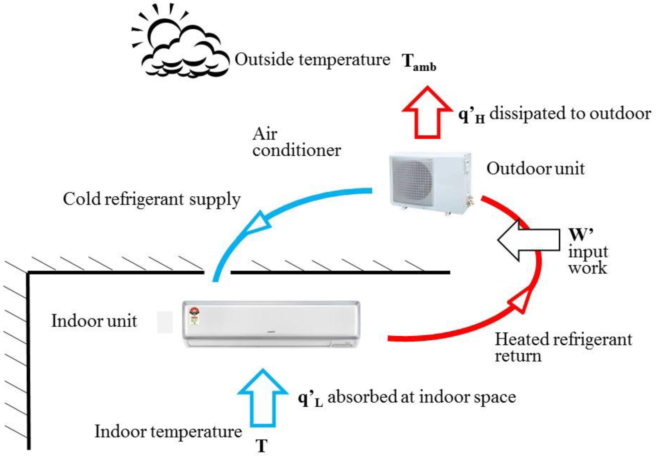 Full Text Smart Sensors Enable Smart Air Conditioning Control HTML #0391C8