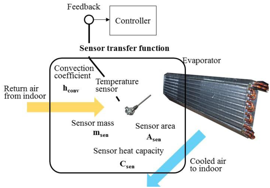 Sensors Free Full Text Smart Sensors Enable Smart Air