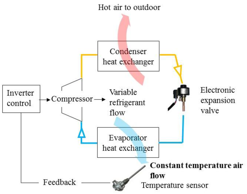Full Text Smart Sensors Enable Smart Air Conditioning Control HTML #BF970C