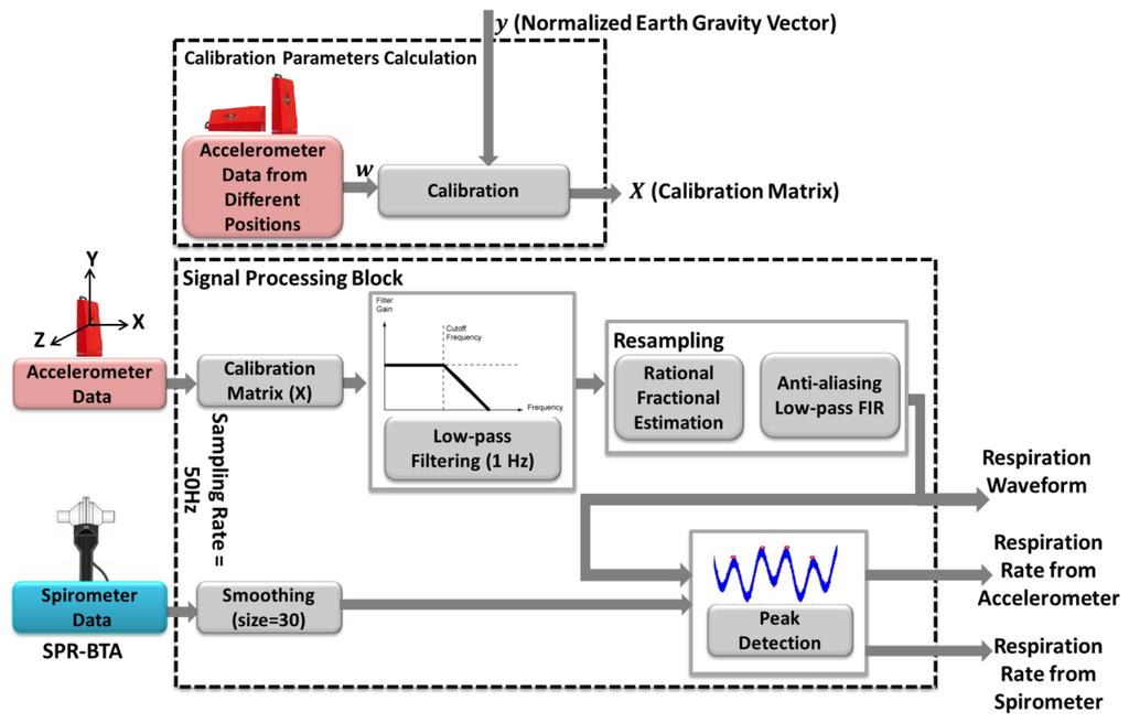 Sensors Free Full Text A Medical Cloud Based Platform