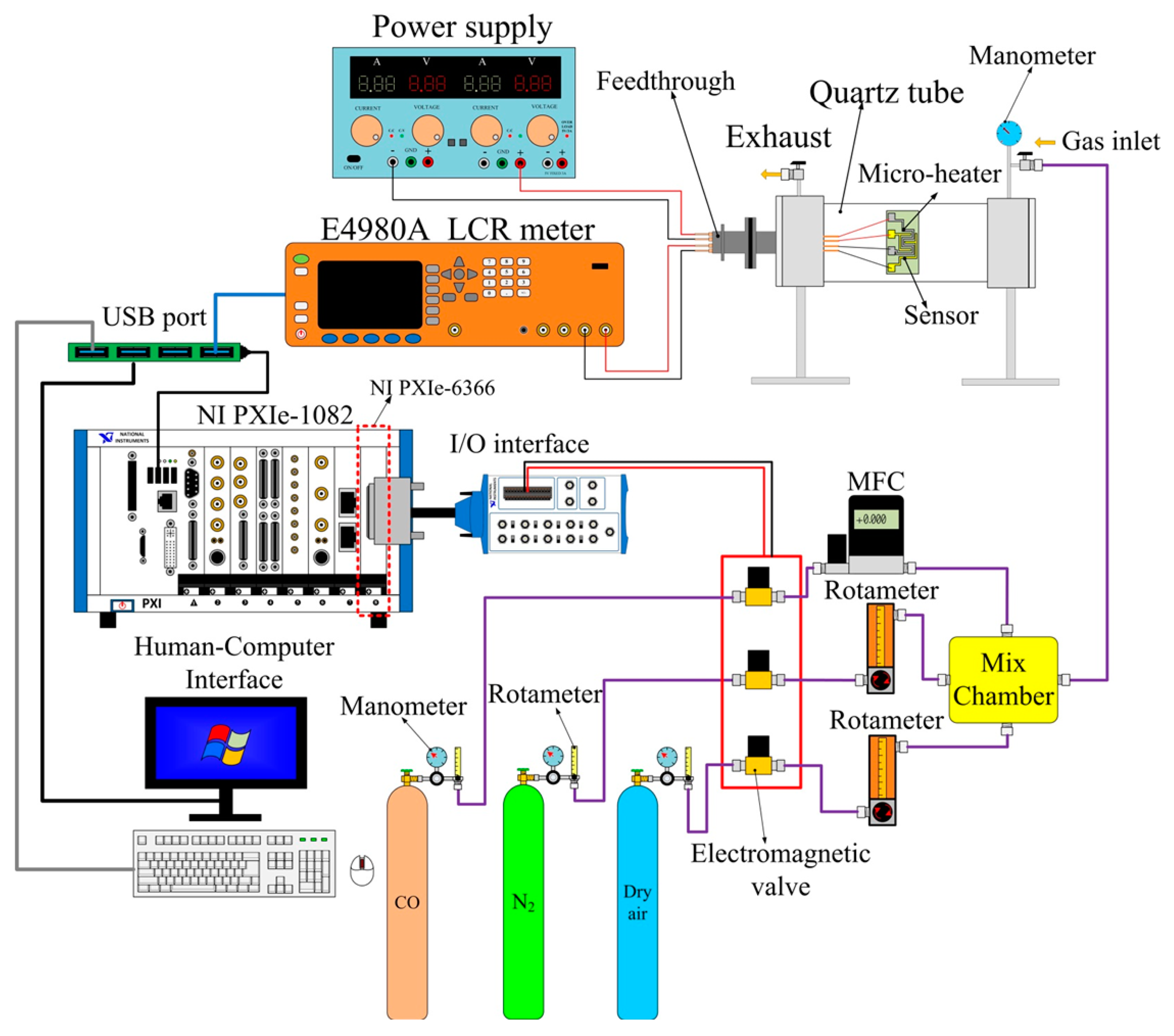 Sensors Free Full Text A Rapid Process For Fabricating Gas Block Diagram Of The Human Computer Interface System Schematic Controlled Sensing Characterization 14 12219f6 1024