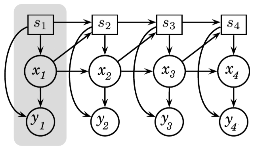 Dynamic Bayesian Networks: Representation, Inference and