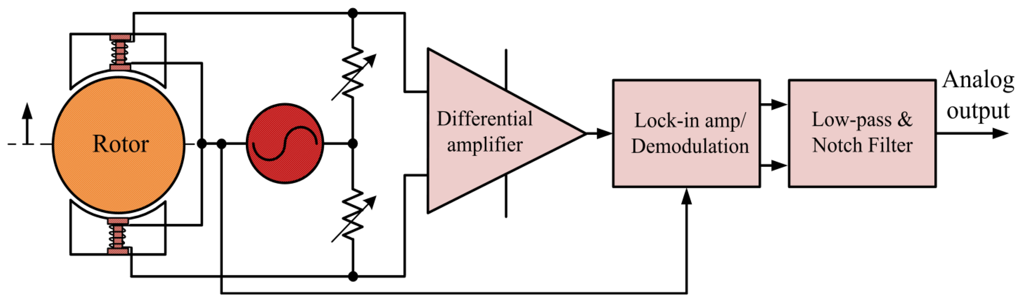 Sensors Free Full Text Inductive Displacement With A Notch Filter Uses An Operational Amplifier Circuit Diagrams 14 12640f15 1024