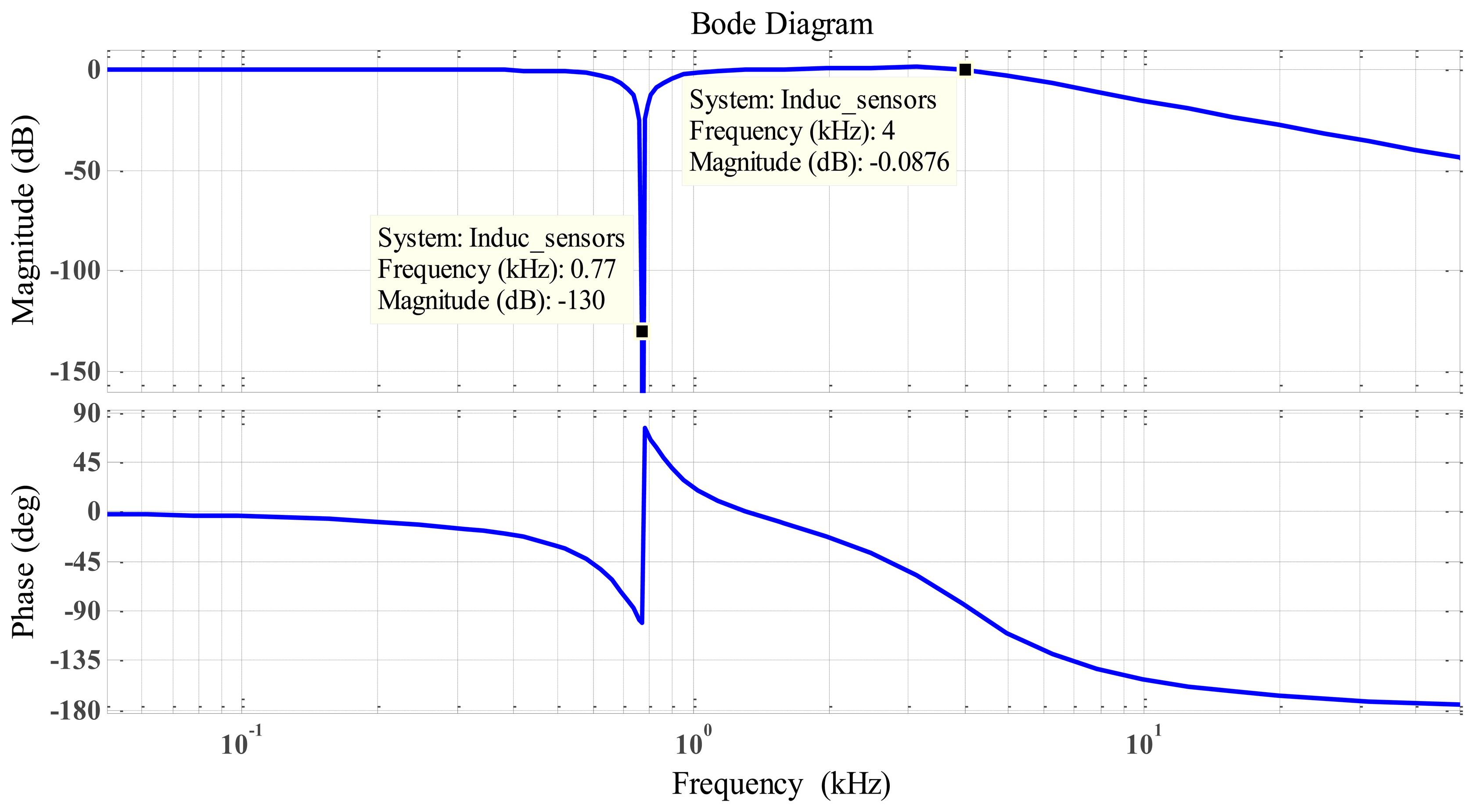 Sensors Free Full Text Inductive Displacement With A Proximity Sensor Comprising Resonant Oscillatory Circuit 14 12640f21 1024
