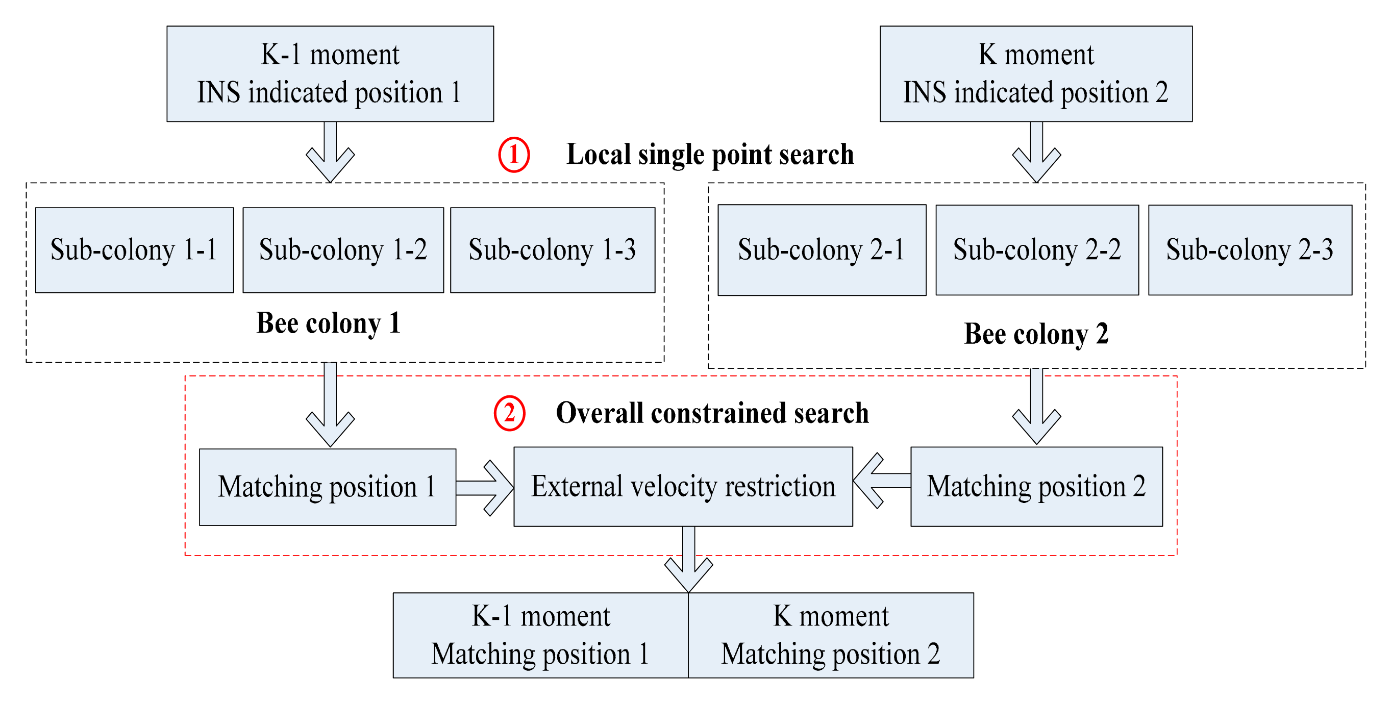 abc algorithm Abstract— artificial bee colony (abc) is a new swarm-based optimization  algorithm, which inspired by the foraging behaviour of honey bees in abc, the.