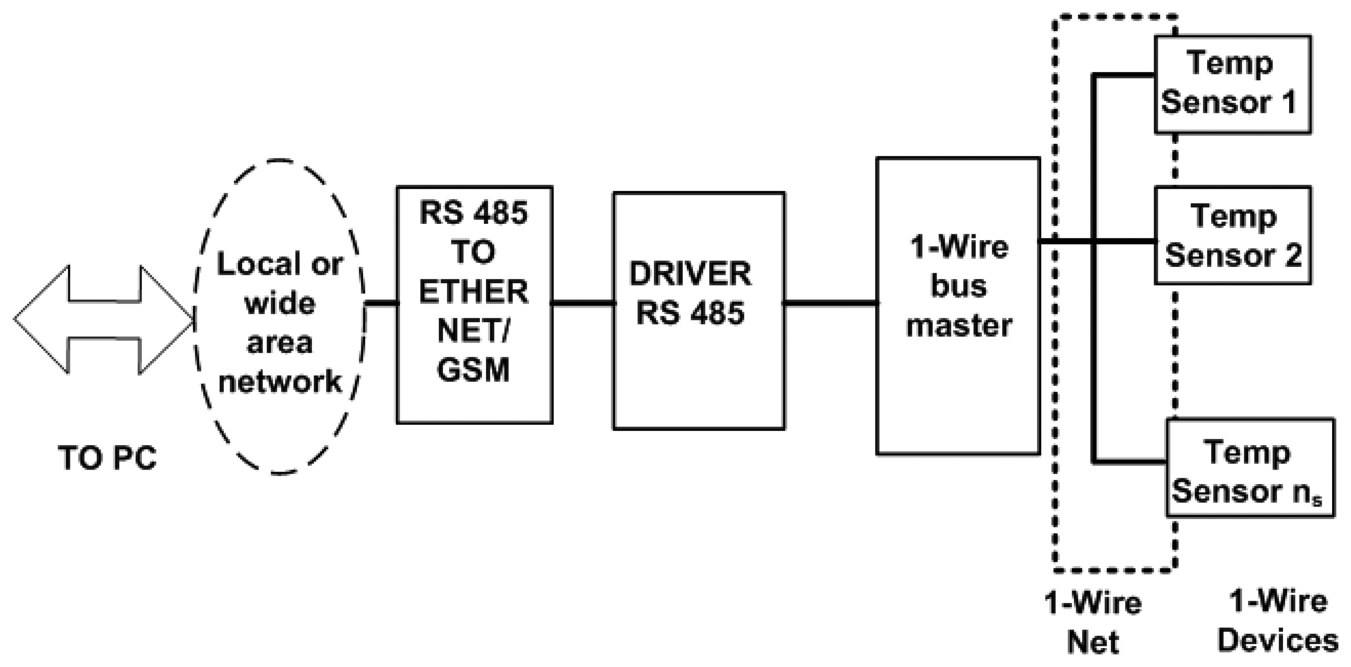 Caterpillar Generator Wiring Diagram Moreover Pt100 Temperature Temp Sensor Sensors Free Full Text Measurement In Pv Facilities