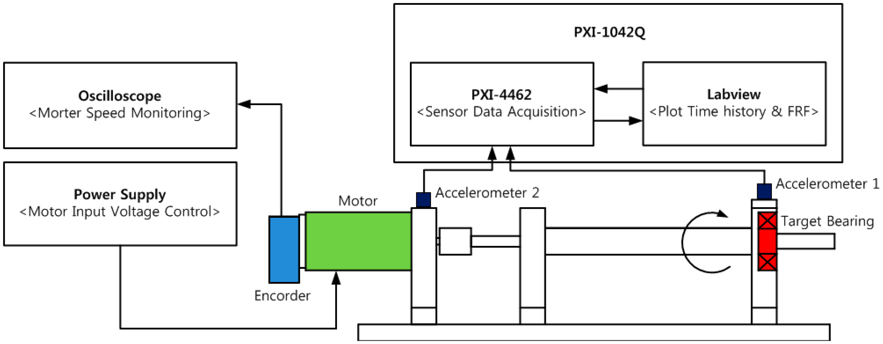 Sensors | Free Full-Text | Fault Detection of a Roller-Bearing ...