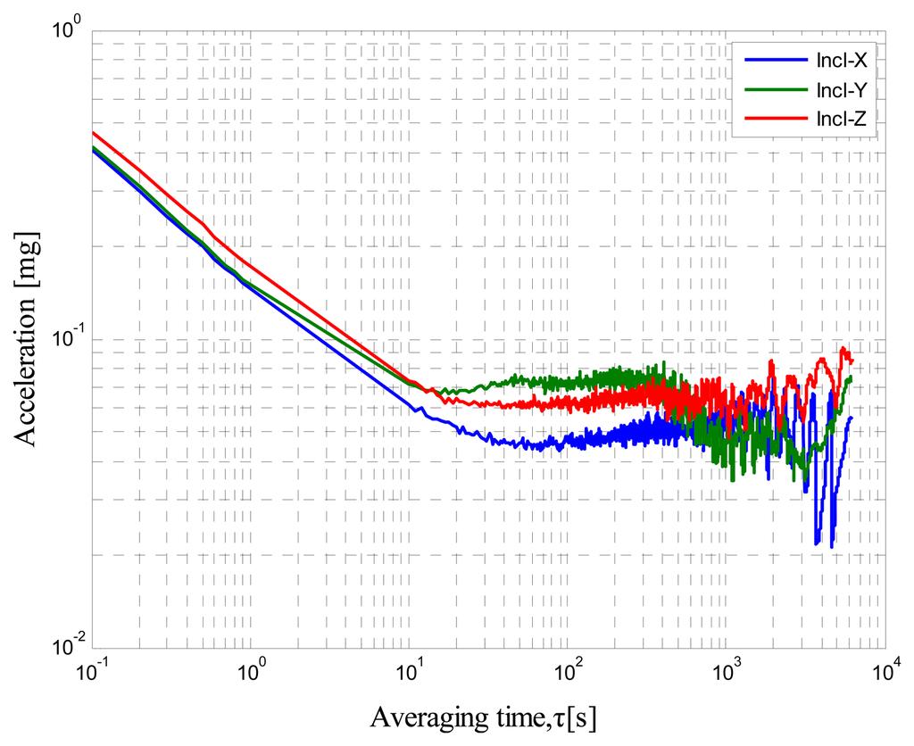 pdf exchange measurement calibrate error