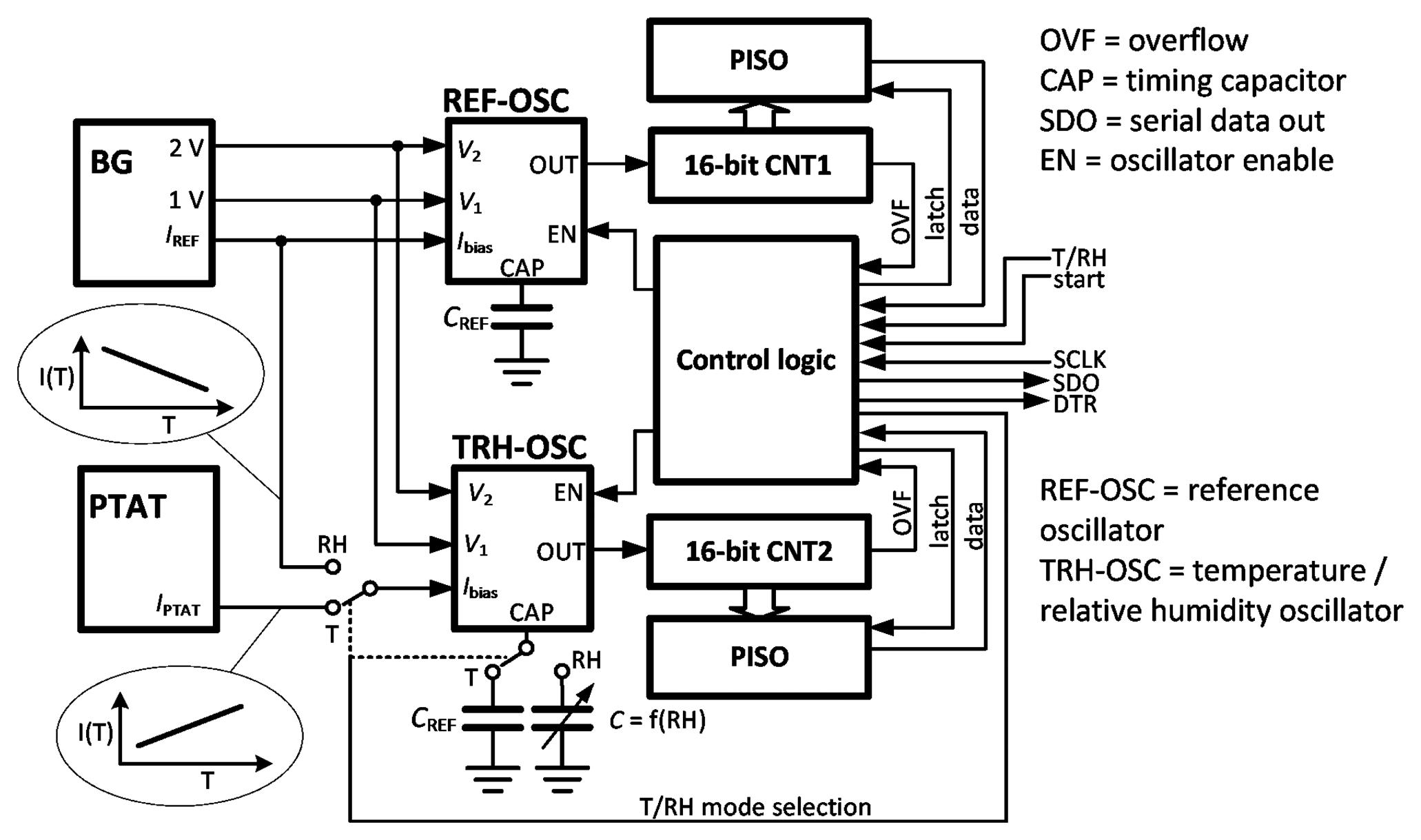 Sensors Free Full Text A Cmos Smart Temperature And Humidity Temp Wiring Diagram 14 17192f1 1024