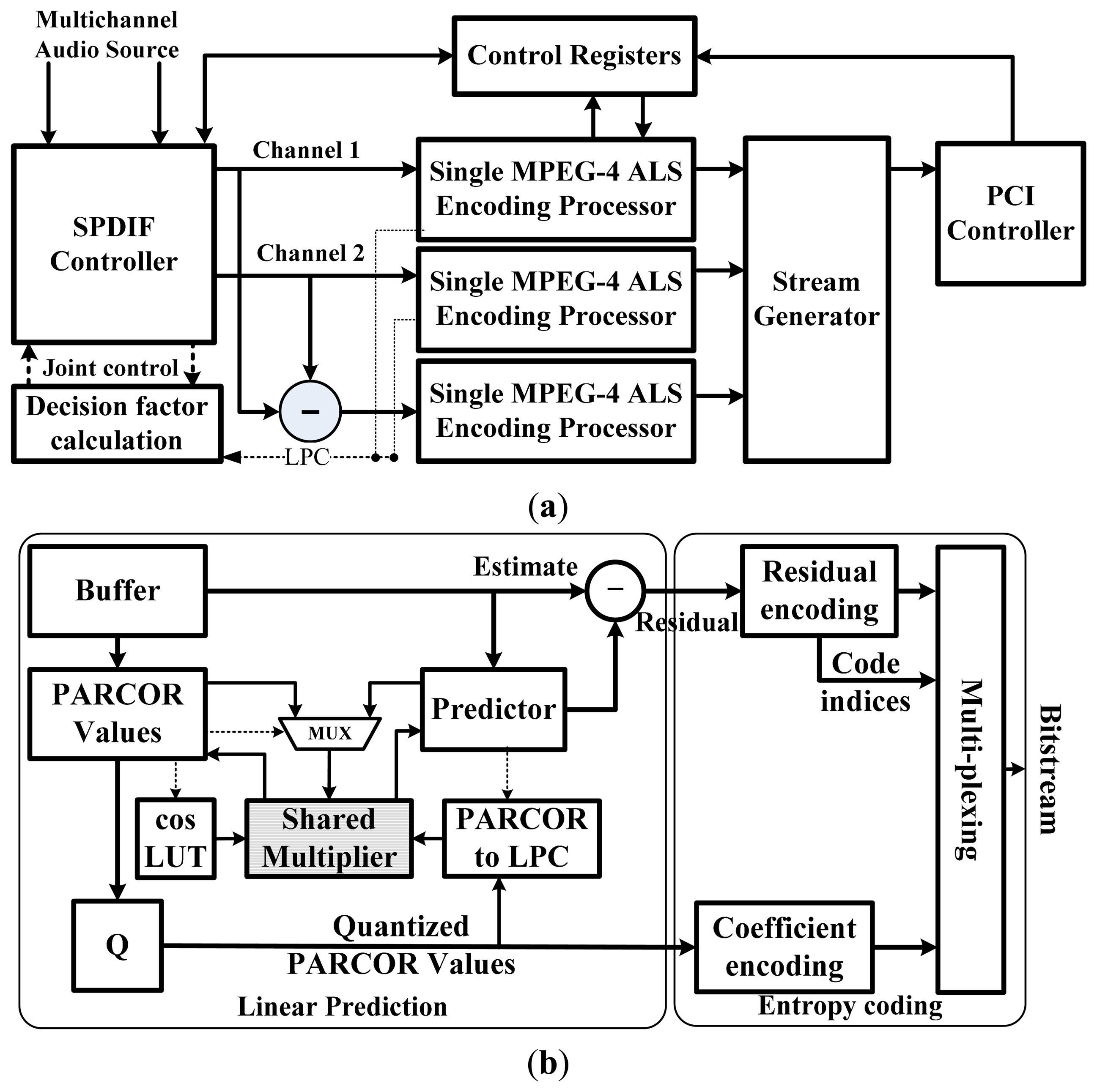 sensors free full text a lossless multichannel bio signal rh mdpi com MPEG-4 TV mpeg 4 block diagram