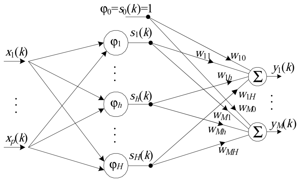 thesis of neural network with backpropagation Thesis approved for public release neural network theory, this research determines the feasibility and practicality of using neural networks as artificial neuron using backpropagation learning14 figure 6 training error.