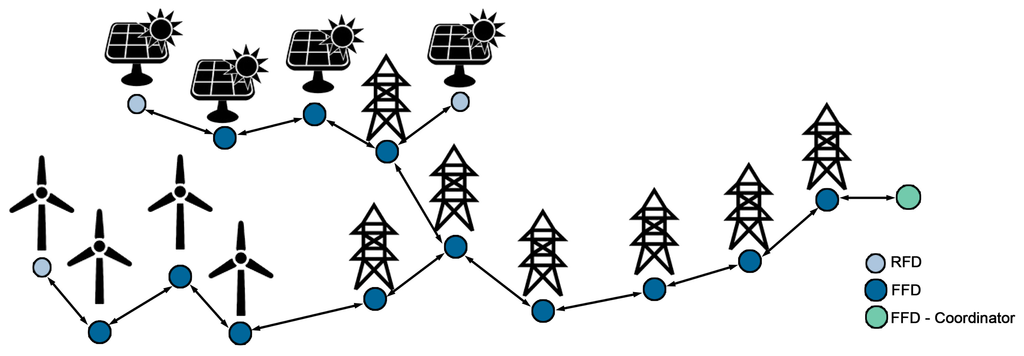 smart grid diagram