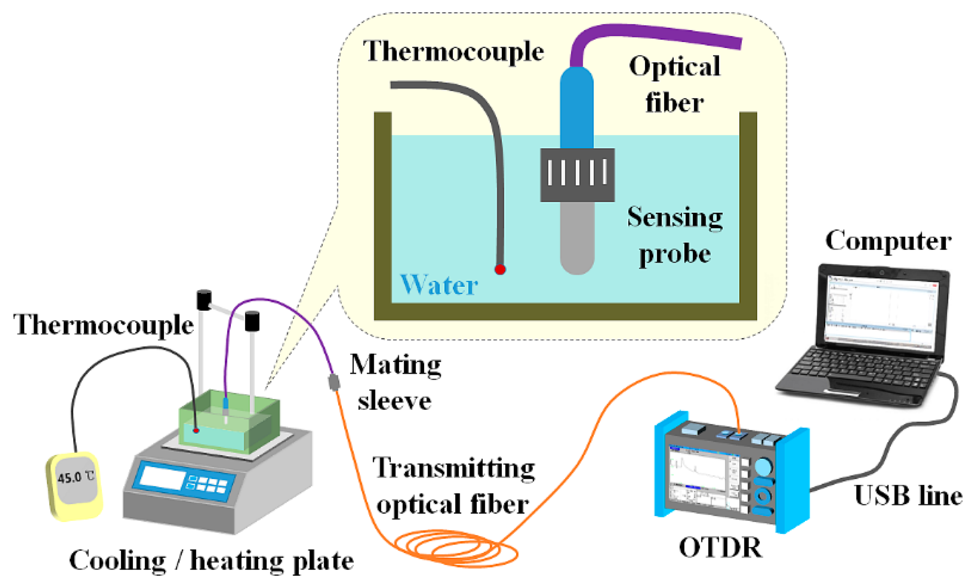 Sensors Free Full Text A Fiber Optic Sensor Using An