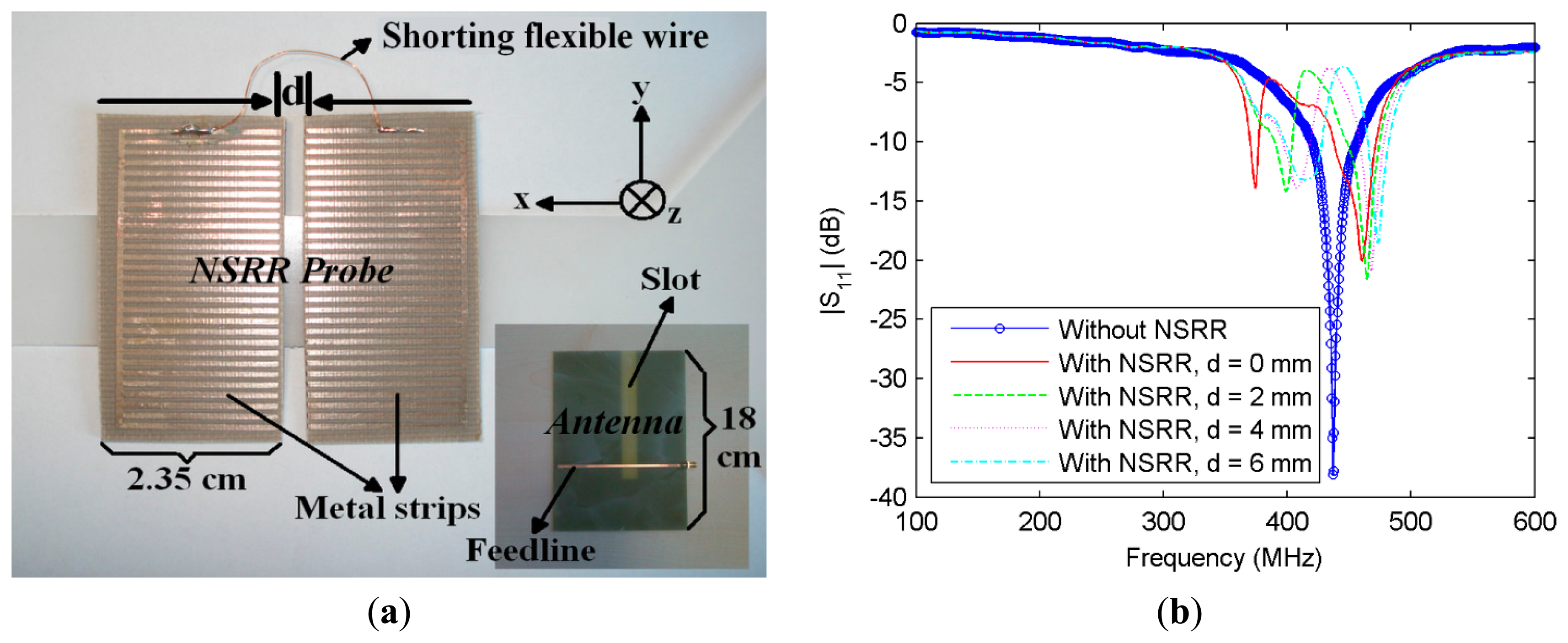 wire metamaterials based microring resonator - designed sensor communication network and information panel for a hydrogen fuel-cell based  line metamaterials  plasmonic microring resonator.