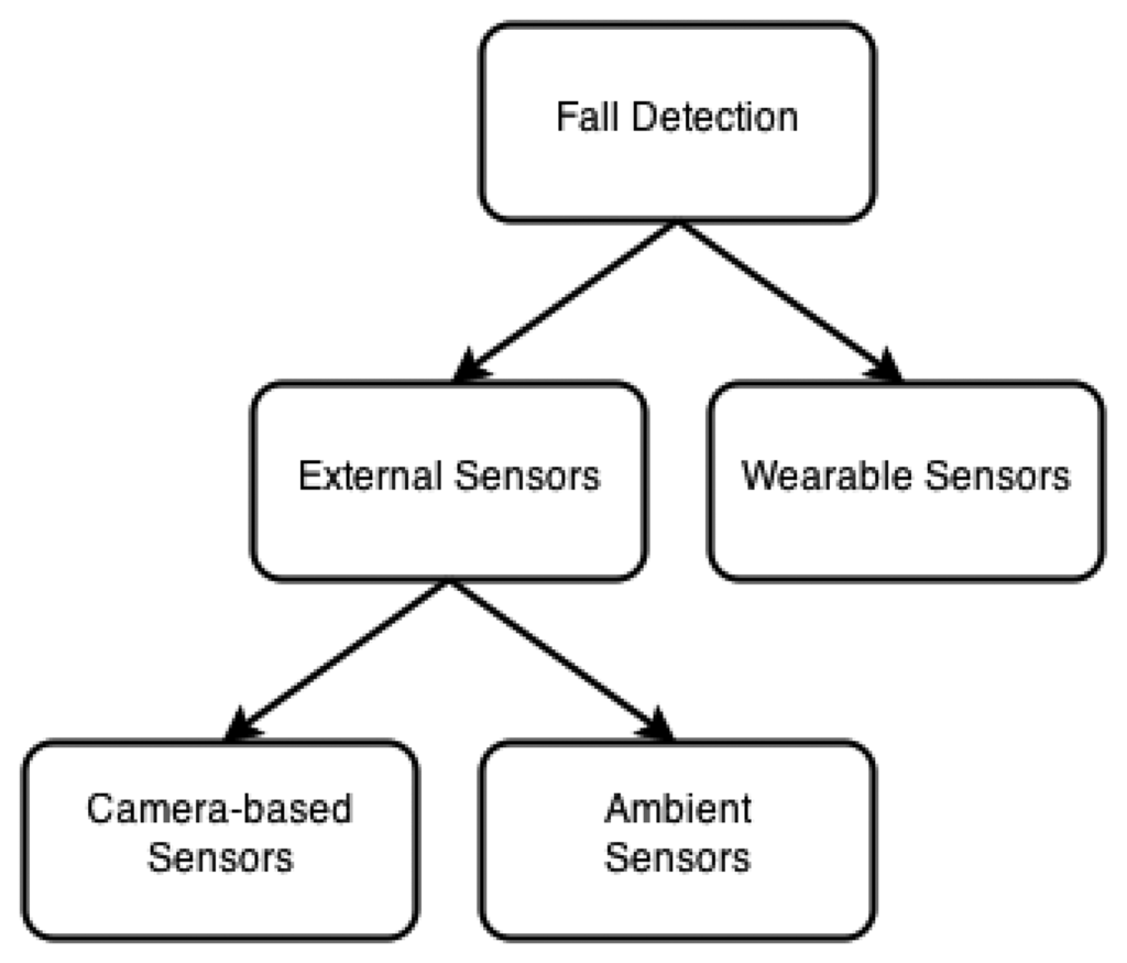 Sensors Free Full Text Survey On Fall Detection And Live Line Detector Indicator Circuit Schematic 14 19806f6 1024