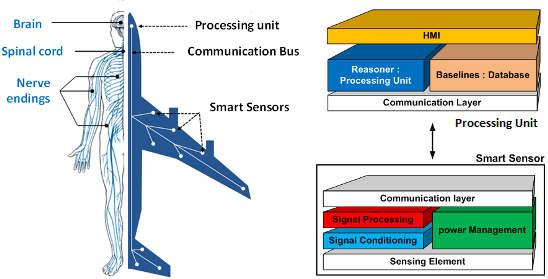 Sensors Free Full Text Toward Smart Aerospace