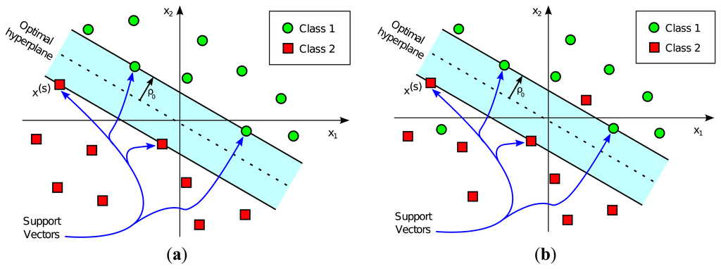 Support vector machine classification
