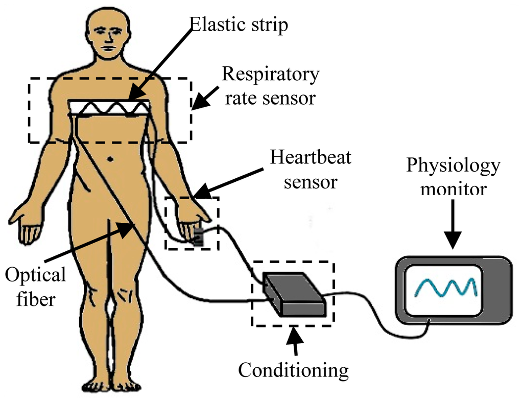 Sensors Free Full Text Electrically Insulated Sensing