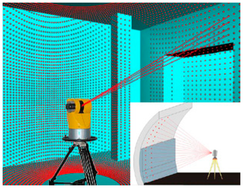 Sensors | Free Full-Text | The Benefit of 3D Laser Scanning