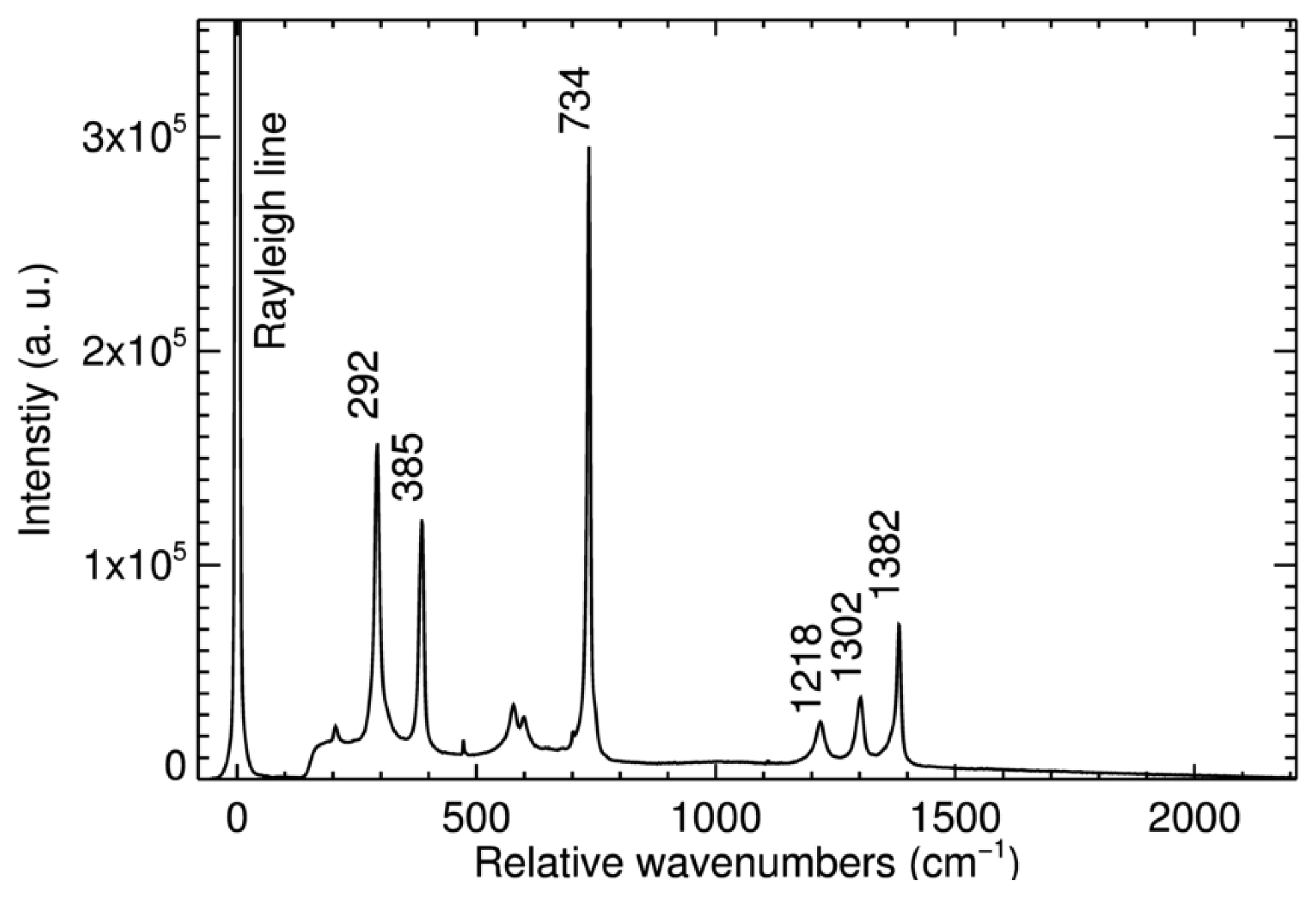 Htm together with Double Beam Uv Vis Spectrophotometer Schematic furthermore 51622674 Schematic Diagram Of The Experimental Arrangement For Raman Spectra Measurements In Plate besides Flame Photometer Diagram furthermore A910219L. on raman spectroscopy schematic