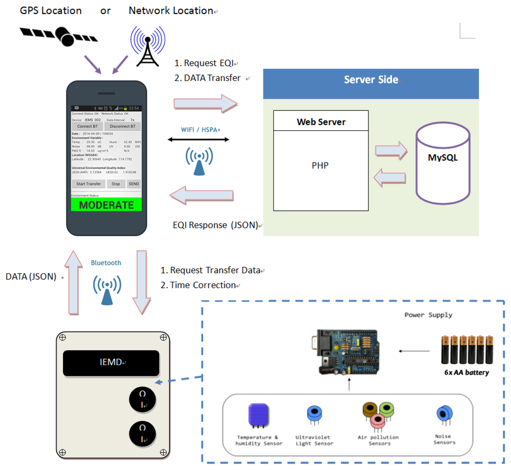 Environment Monitoring System : Sensors free full text development of a personal