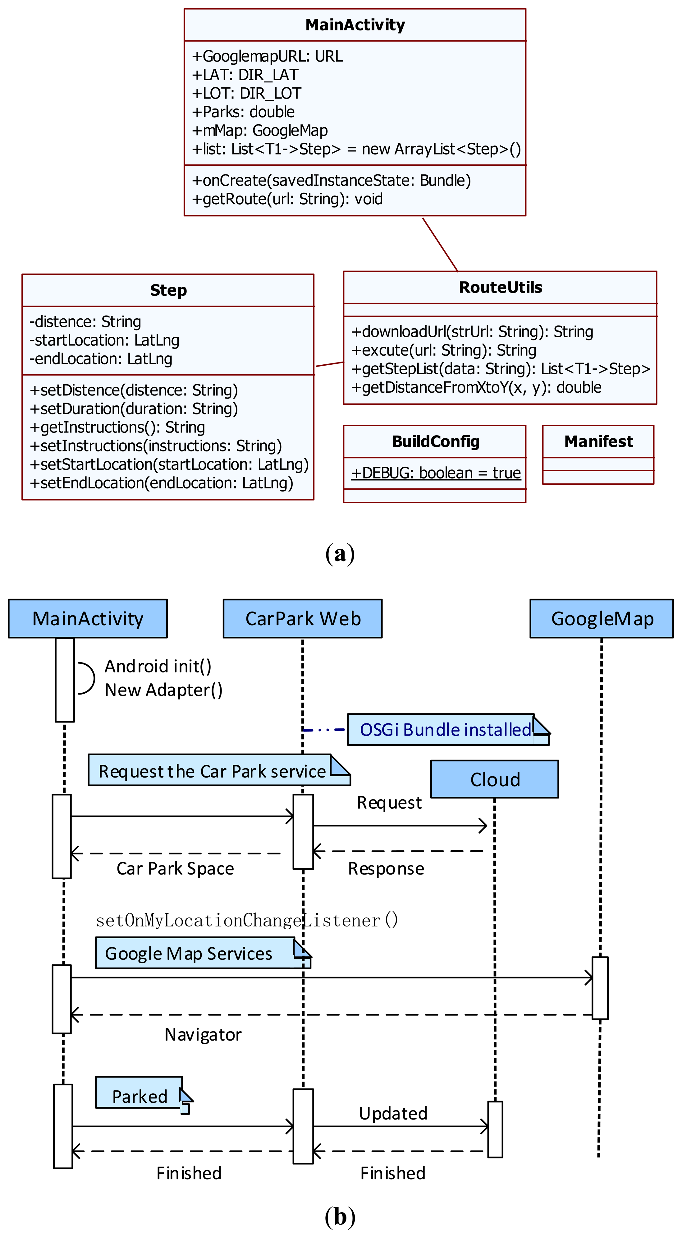 sensors | free full-text | a cloud-based car parking ... collaboration diagram vs sequence diagram