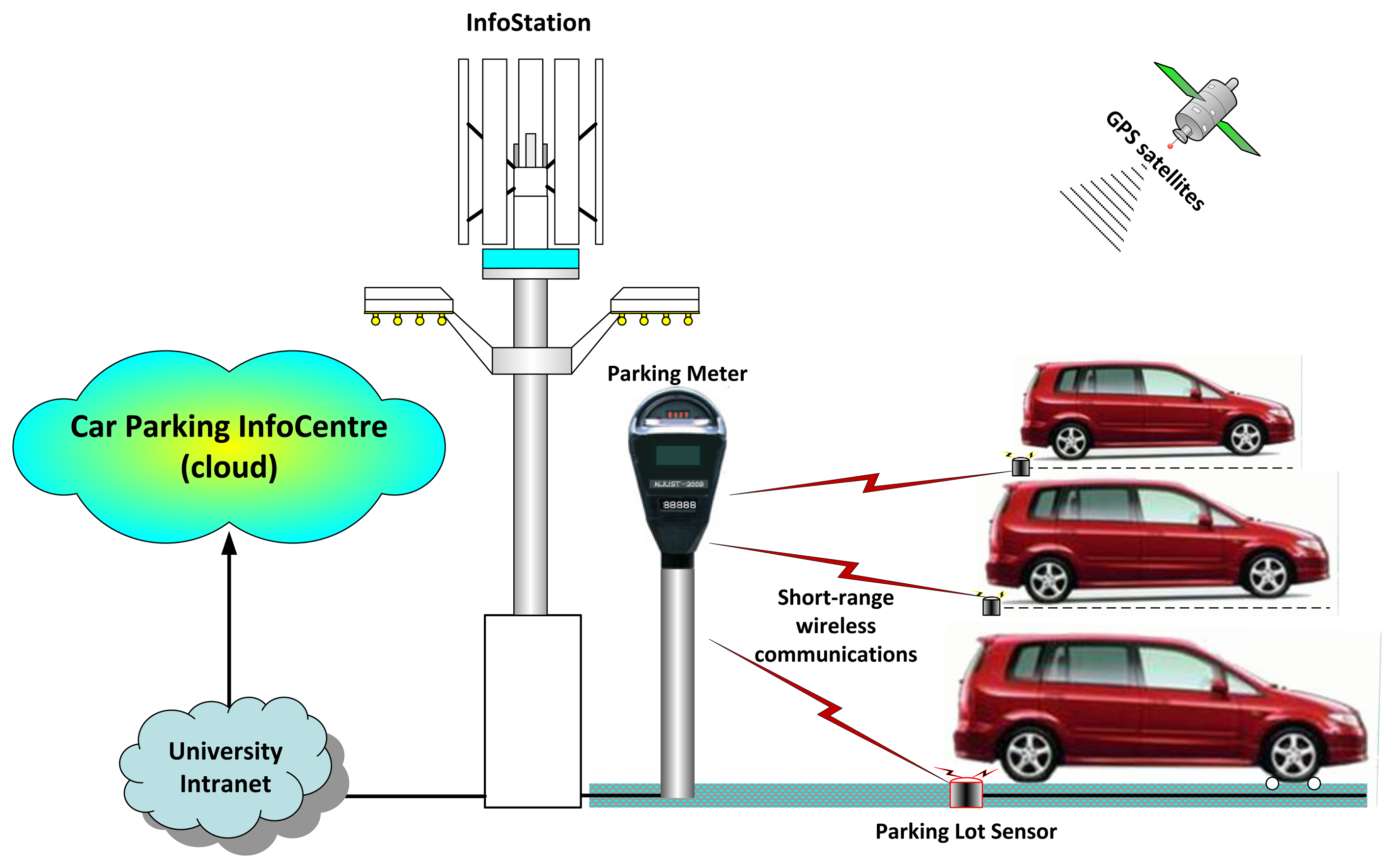 Sensors Free Full Text A Cloud Based Car Parking Middleware For Reverse Sensor Circuit Security System 14 22372f6 1024