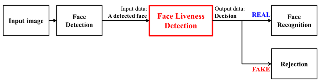thesis on face recognition system Free face recognition papers, essays  analysis of face descry system - the user interface for the computer systems is evolvinginto an intelligent multi.
