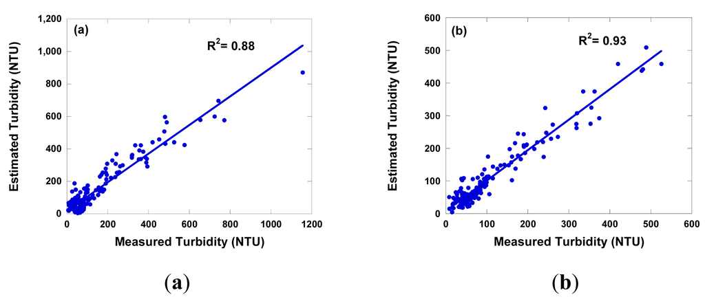 turbidity and water temperature relationship