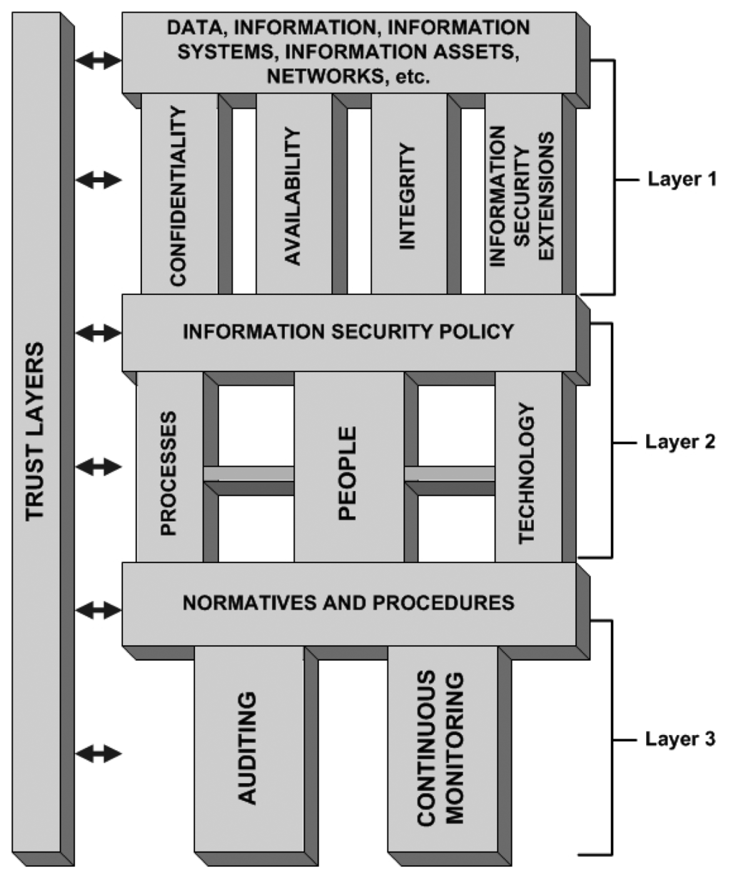Sensors | Free Full-Text | A Layered Trust Information Security ...