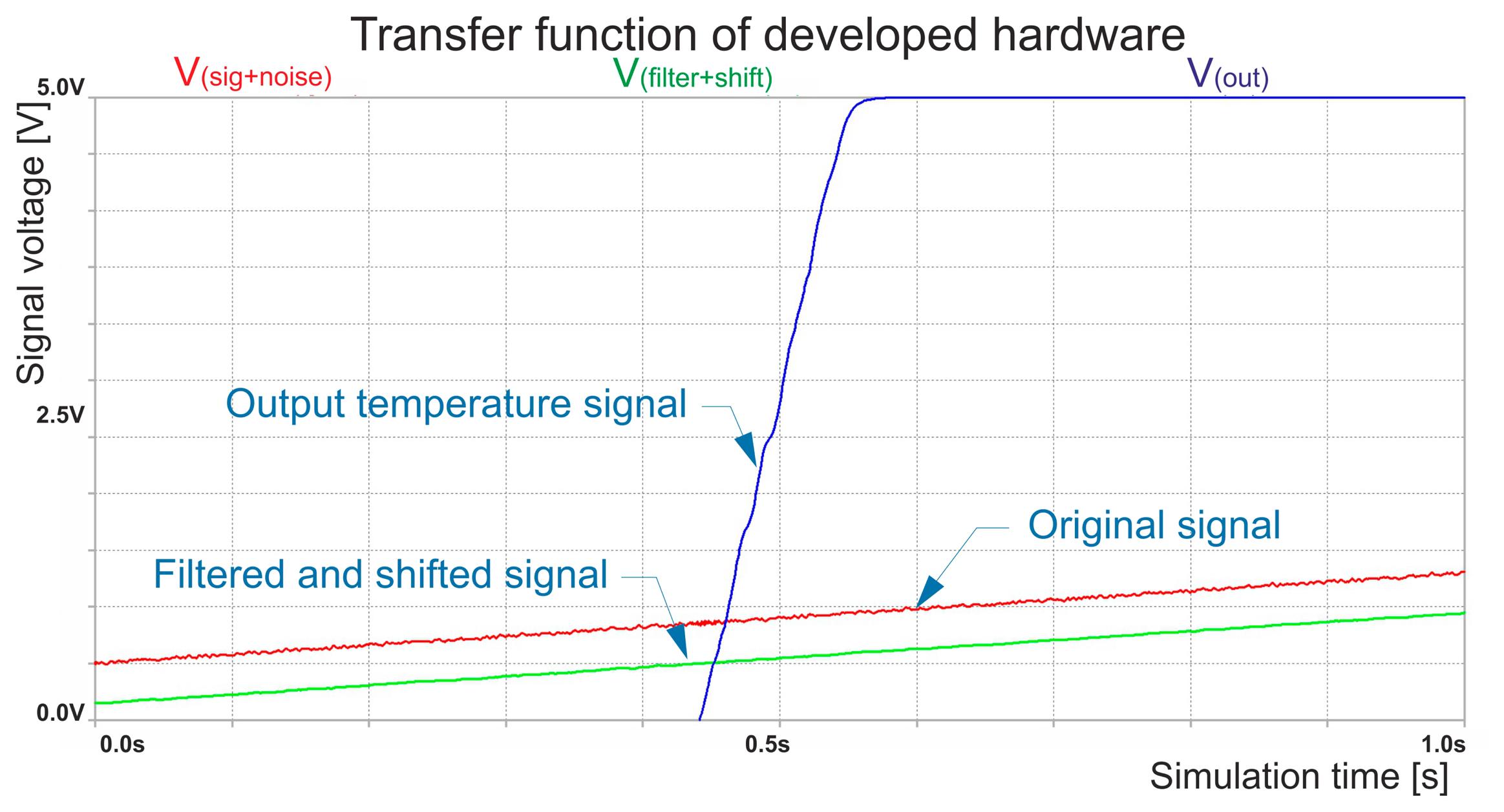 Sensors Free Full Text Precise Temperature Measurement For Schematic Diagram Thermostat Circuit Using Lm358 14 23563f7 1024