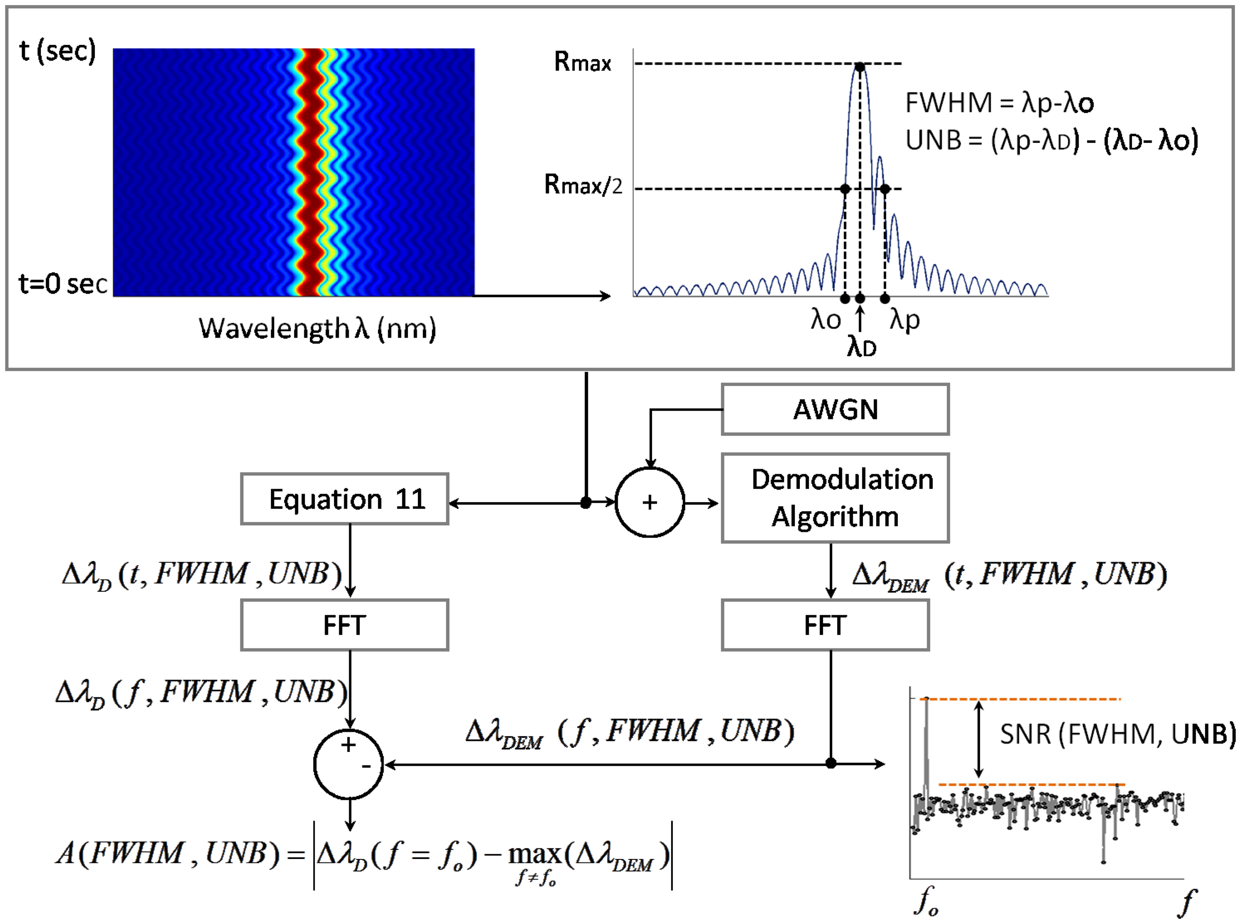 engineering applications of correlation and spectral analysis pdf