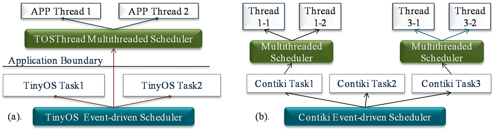 multithreaded environment vs event driven environment information technology essay I am a coding enthusiast pursuing my bachelors in information technology nodejs uses an event-driven  i/o eliminates the need for multi-threading.