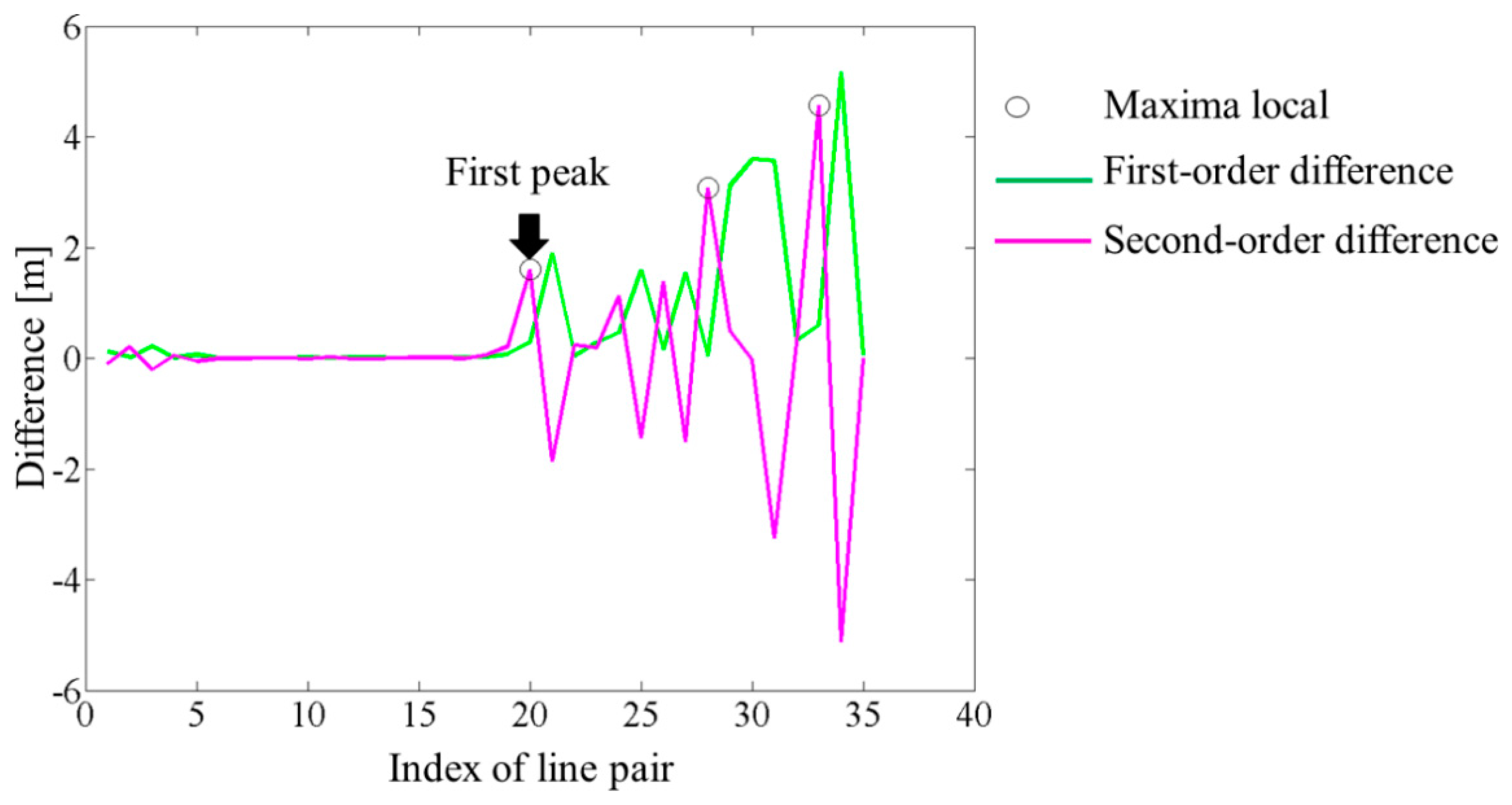 sensors free full text a robust linear feature based procedure