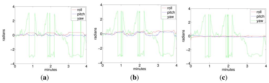 Sensors Free Full Text Inertial Sensor Self