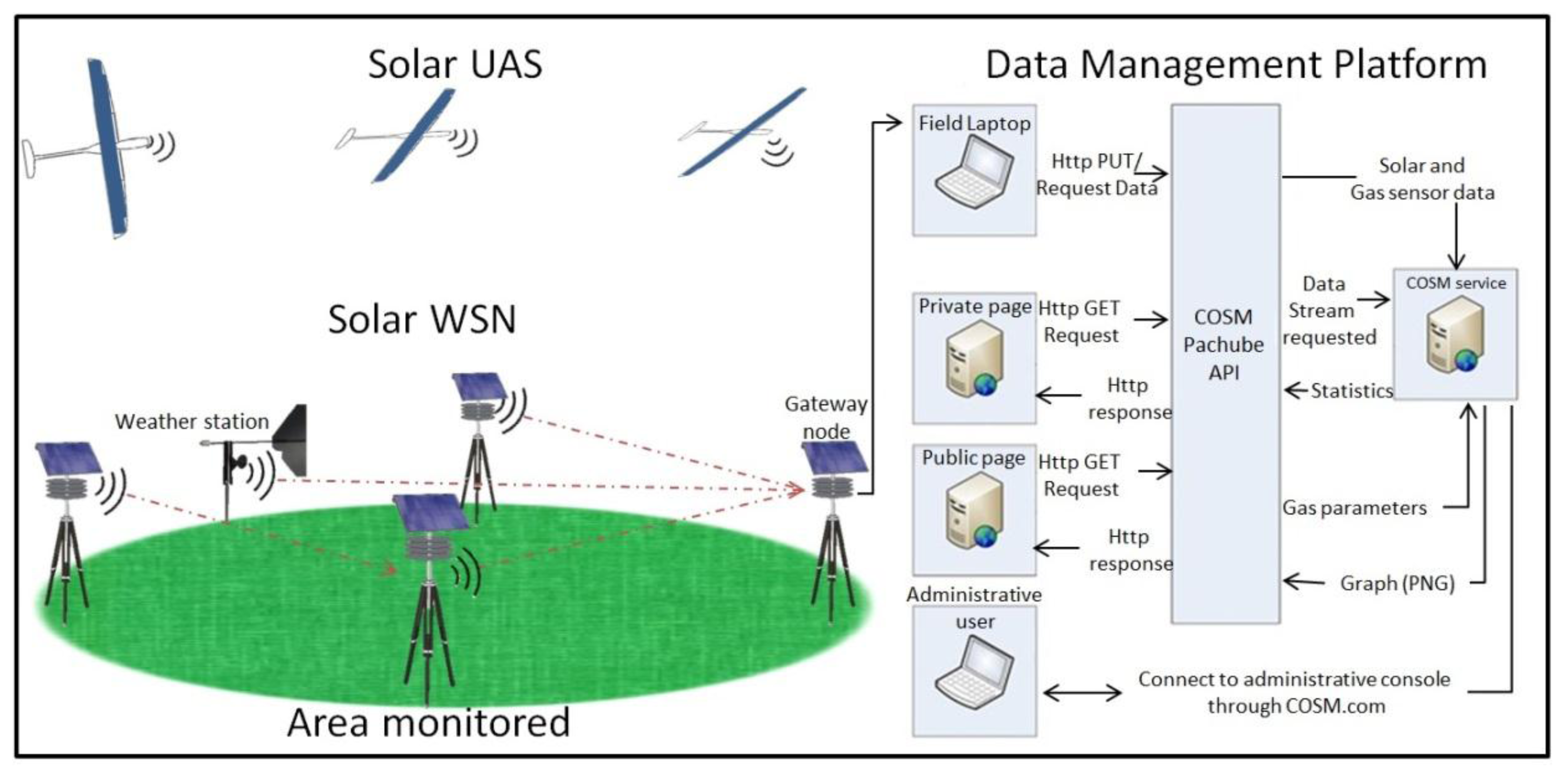 sensors free full text development and integration of a solar powered unmanned aerial Network Diagram Examples Wireless Wide Area Network Diagram