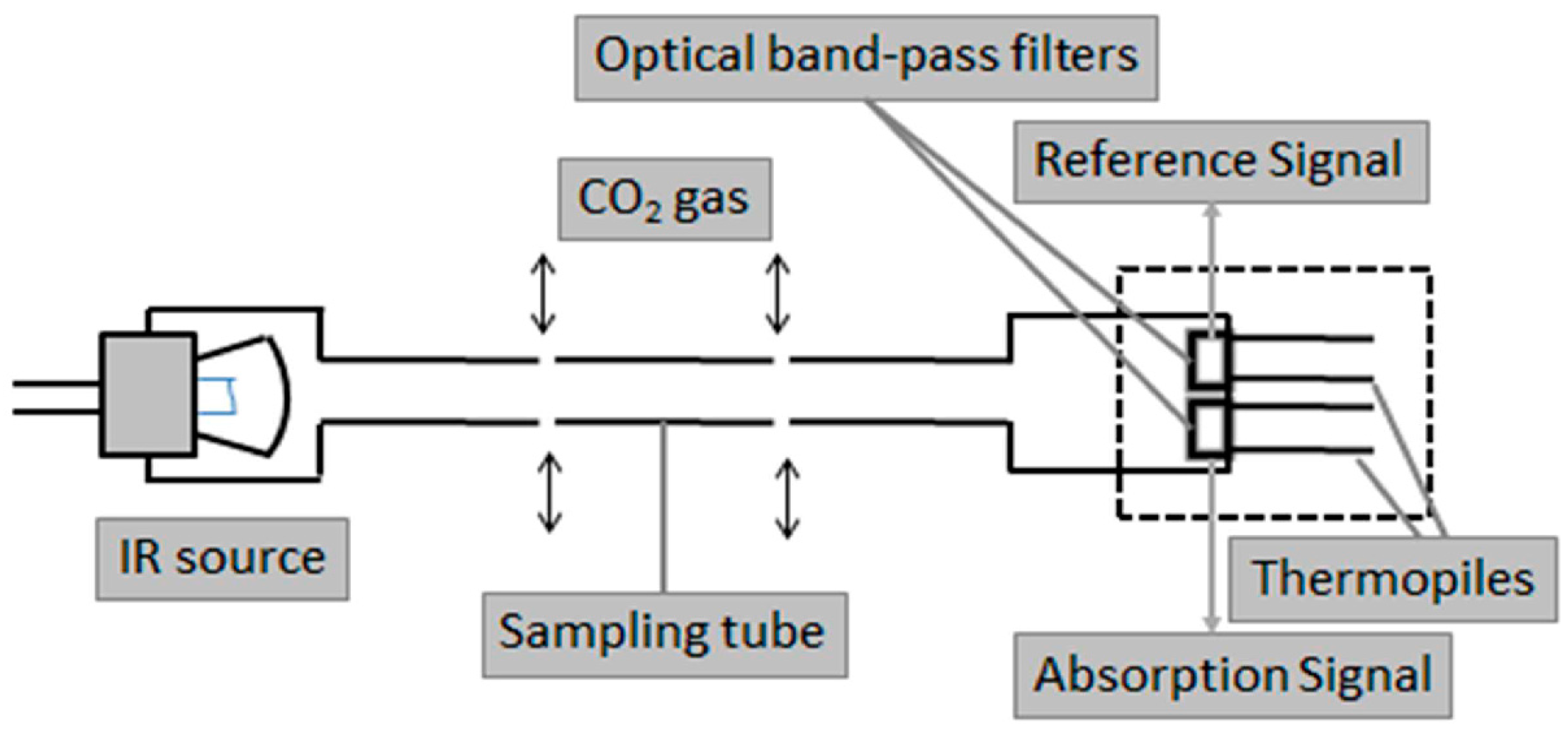 Diagram Of Carbon Dioxide Laser Trusted Wiring Diagrams Co2 Sensor Absorption Schemes Sink