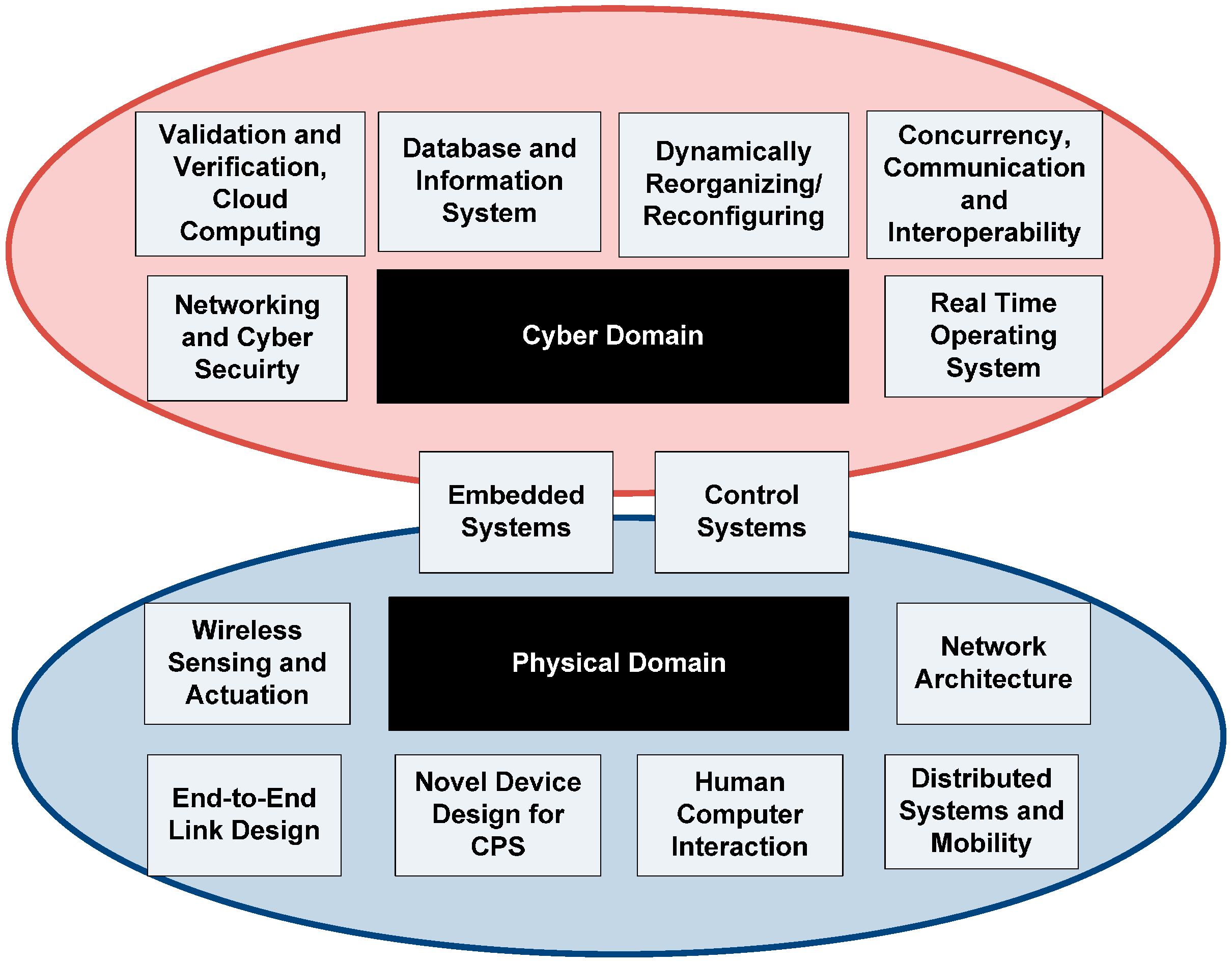 Distributed Database Design  A Case Study Manhattan Associates