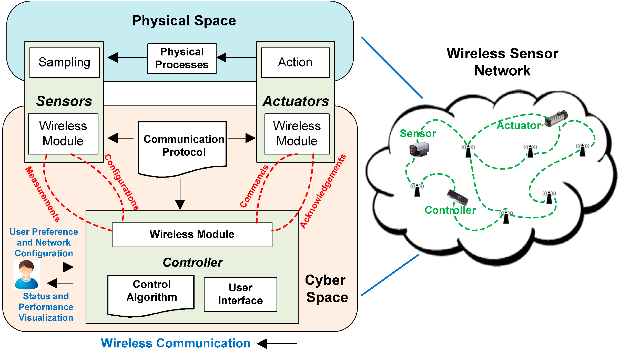 Sensors | Free Full-Text | Network Challenges for Cyber Physical