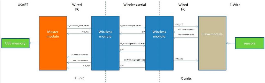 Sensors   April 2015 - Browse Articles