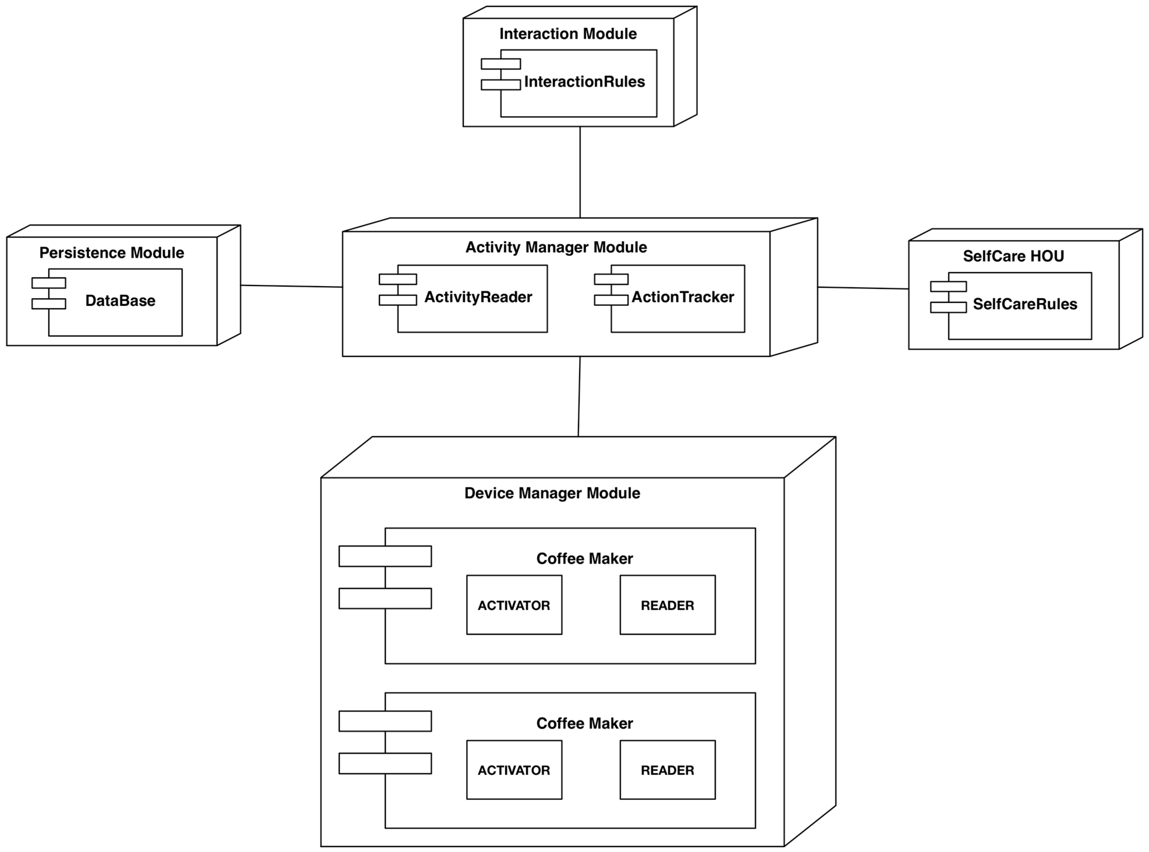 Coffee Maker Object Oriented Design : Sensors Free Full-Text Adaptive Software Architecture Based on Confident HCI for the ...