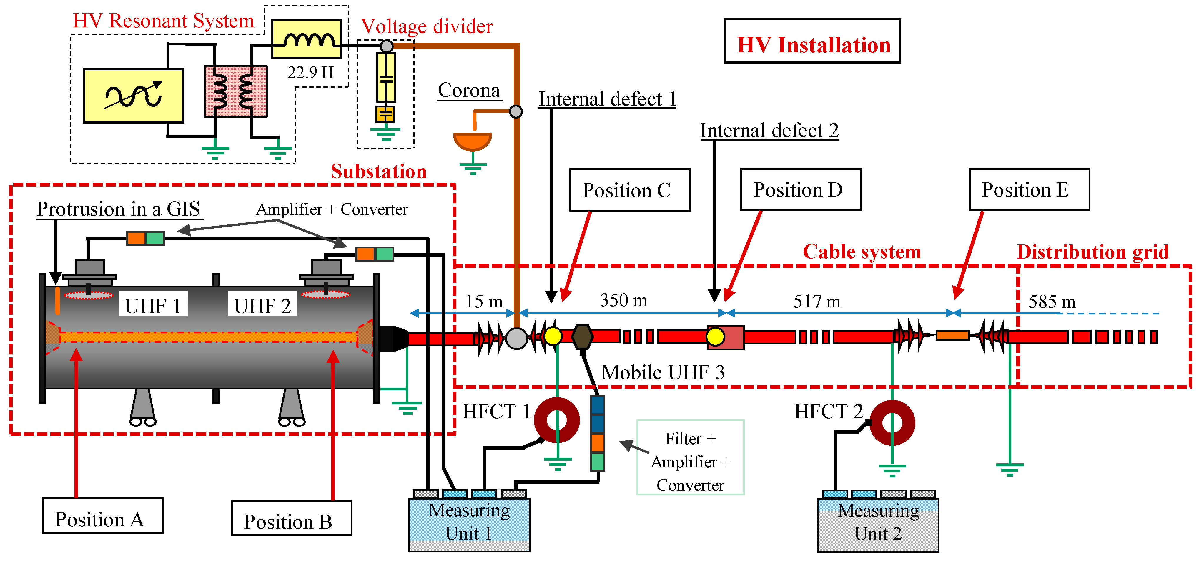 Sensors Free Full Text Application Of Hfct And Uhf