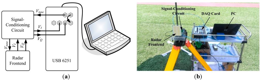 fmcw radar thesis