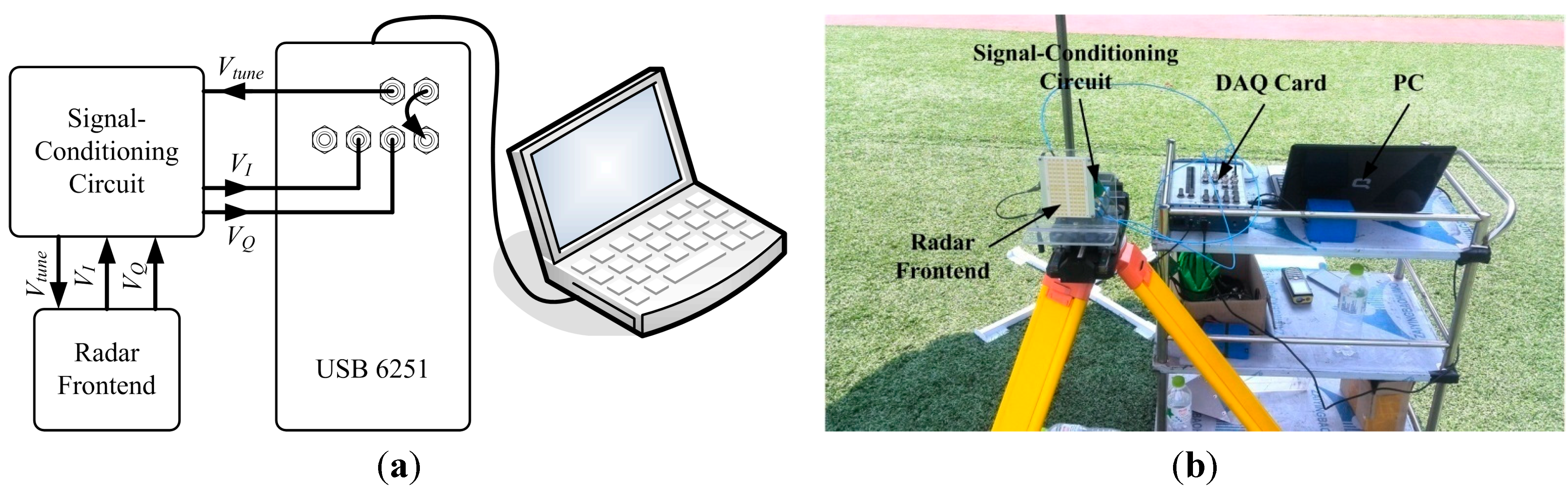 Sensors | Free Full-Text | A Noncontact FMCW Radar Sensor