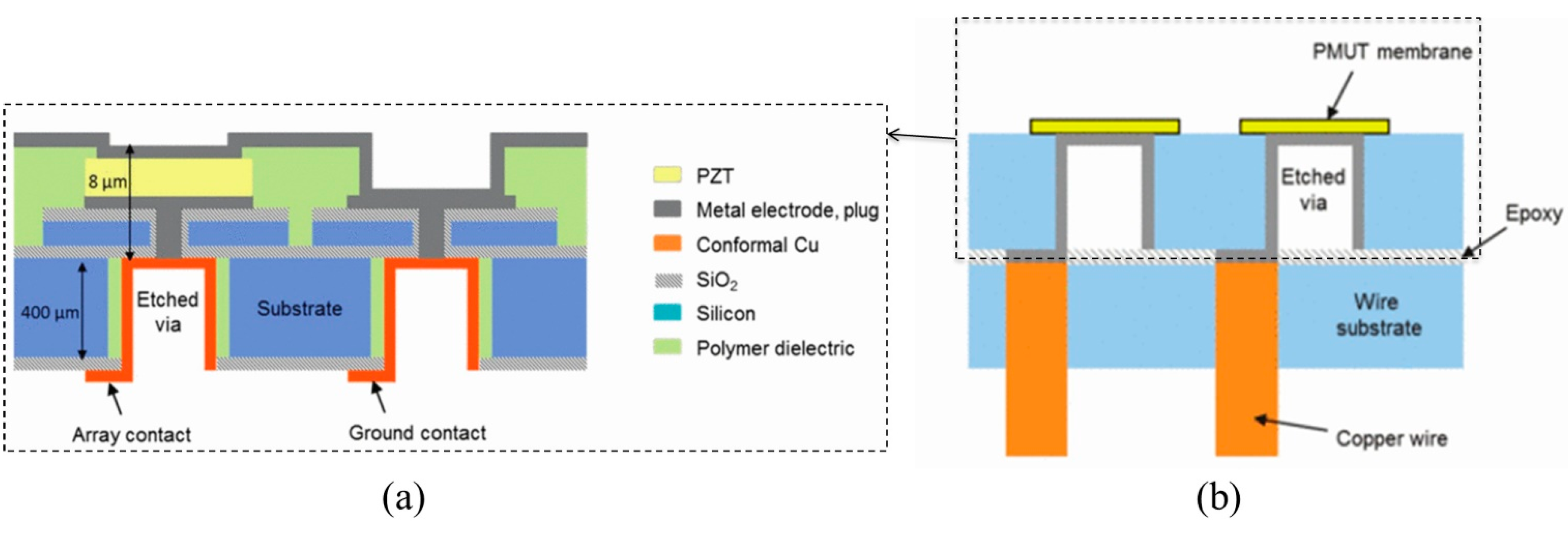 Sensors | Free Full-Text | Piezoelectric Micromachined
